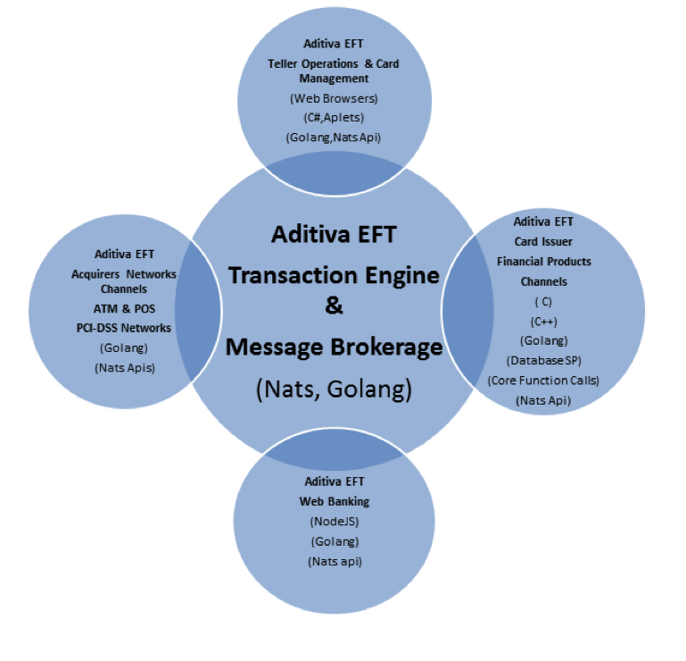 Guest Post - How Aditiva uses NATS in the Financial Services industry