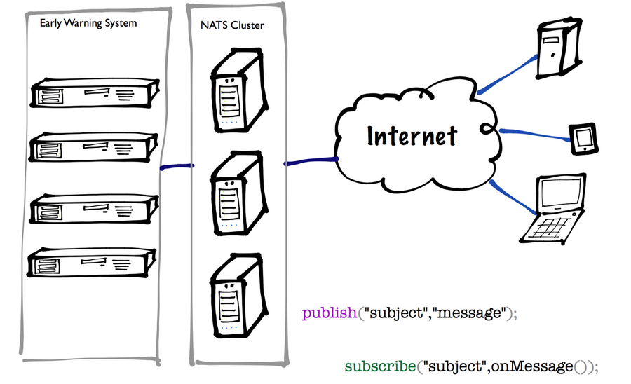 Guest Post: Saving lives using NATS for IoT Messaging
