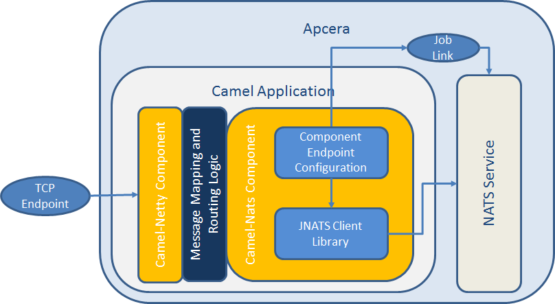 Apache Camel NATS Connector for the Apcera Platform