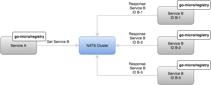Guest Post: Micro on NATS - Microservices with Messaging