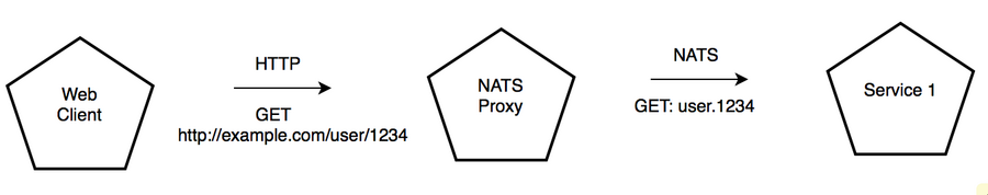 Guest Post: REST to NATS Proxy