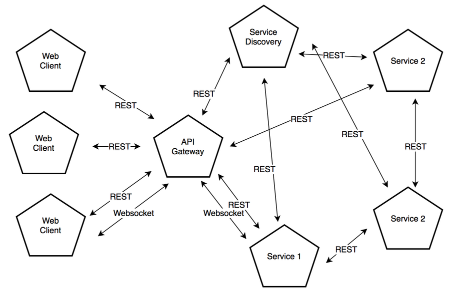 REST to NATS Proxy - DZone Integration