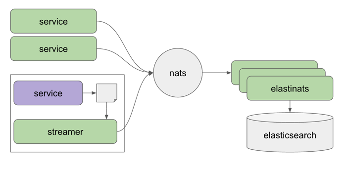 Netlify NATS Architecture