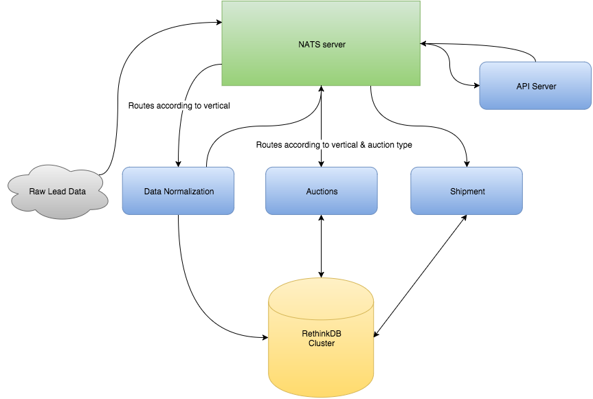NextGen Leads' NATS-powered microservices architecture diagram